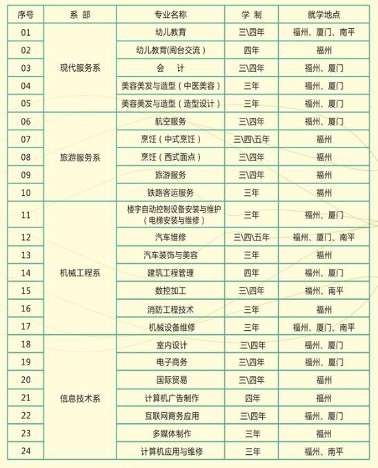 福建中华技师学院毕业就业情况怎样
