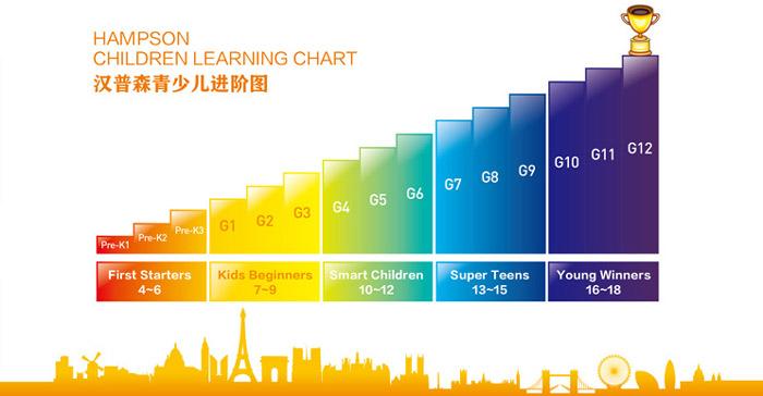杭州英语vip培训哪里有?