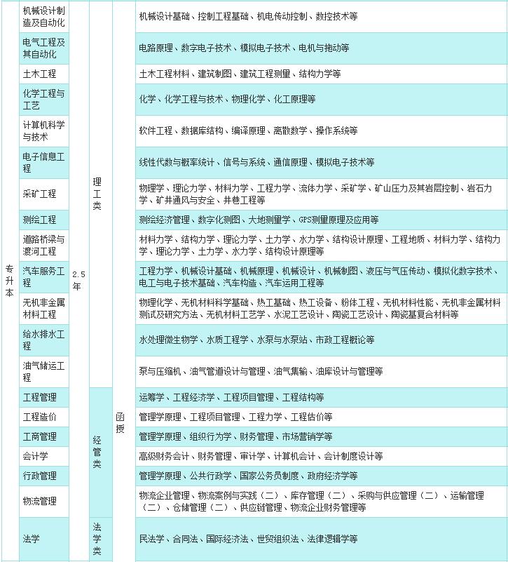 2019年武汉理工大学函授开学时间