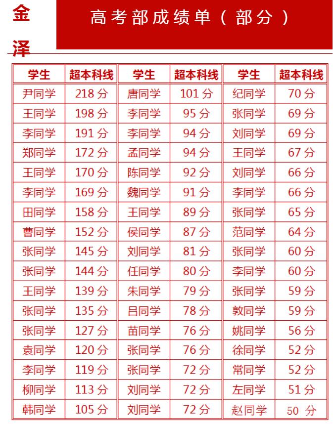 2020年3648.com金泽教育集团高考部成绩单公布