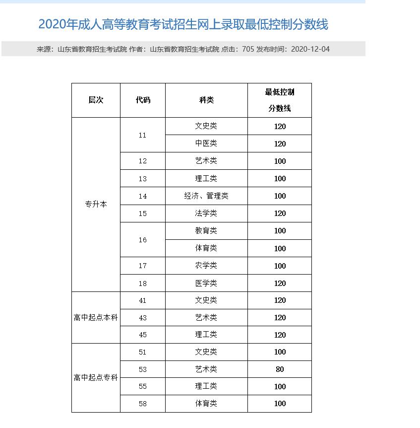 2021年山东省青岛市成人高考科目以及录-取线